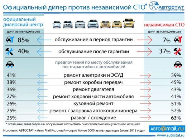 Где предпочитают обслуживаться автовладельцы: официальный дилер или независимая СТО?