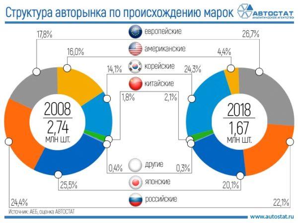 Снижение объема продаж авторынка за 2008-2018 гг в России