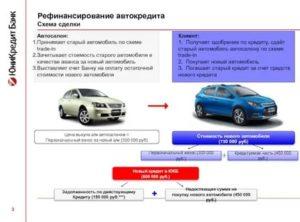 Правила оформления автокредита