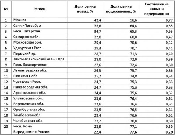 Соотношение продаж новых и подержанных авто в России 2018
