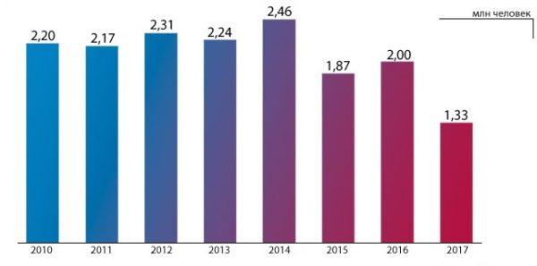 Сколько было выдано в России водительских прав в 2017 году