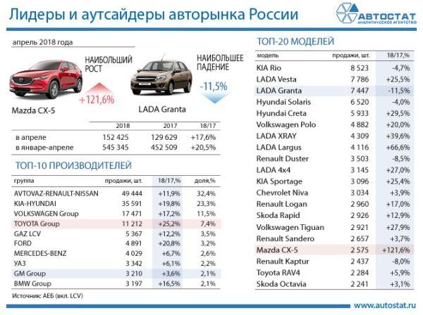 Продажи российского авторынка апрель 2018