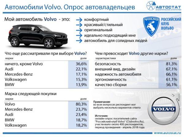 Отзывы владельцев Вольво об автомобилях