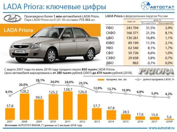 график ежегодных продаж Лада Приора