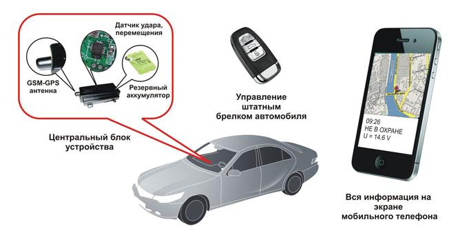 Gsm сигнализации своими руками для авто