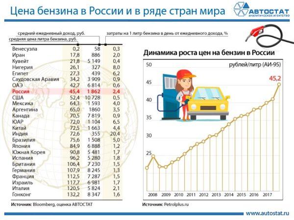 Как менялась цена бензина в течение 10 лет