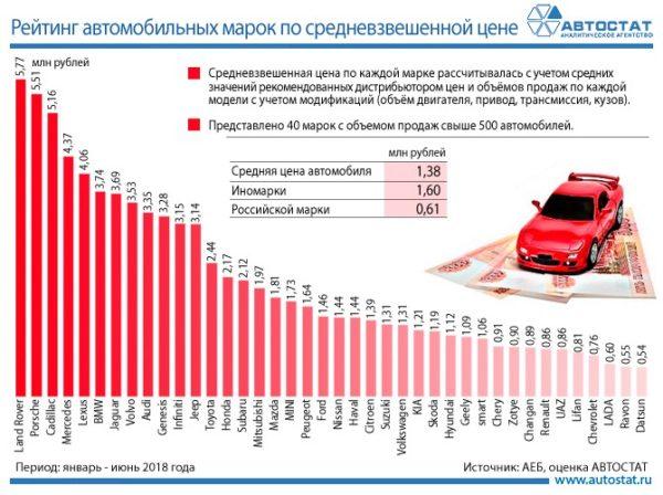 Средняя цена автомобиля в России в 1 полугодии 2018 года
