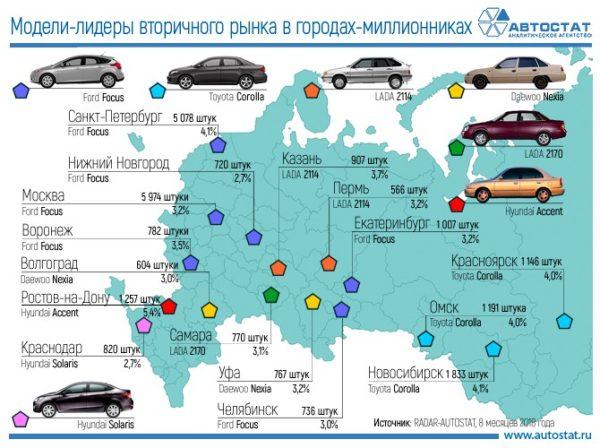 Рейтинг подержанных автомобилей в России 2018
