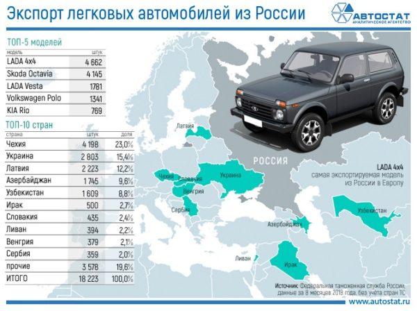 Количество экспортируемых автомобилей в России в 2018 году