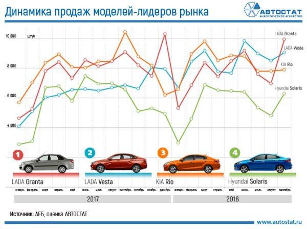 Самые продаваемые авто в России за 2017-2018 года
