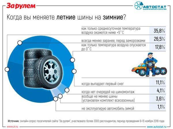Когда россияне меняют резину с летней на зимнюю?