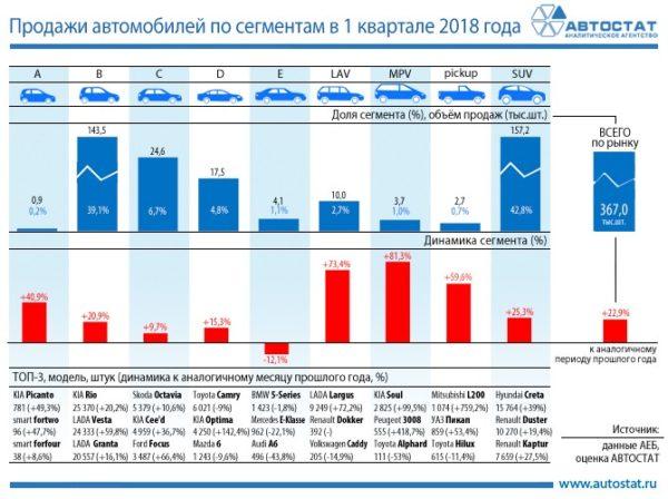 Самые покупаемые автомобили в России 2018 года