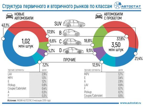 Сегментация российского рынка: новые и подержанные автомобили 2018