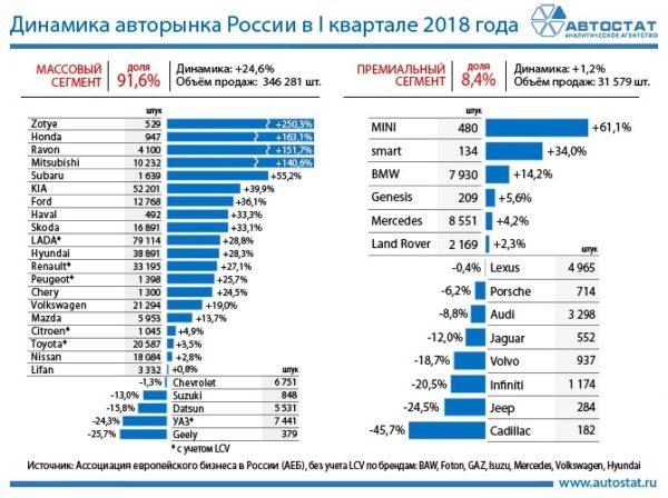 Динамика авторынка России по брендам в 1 квартале 2018 года