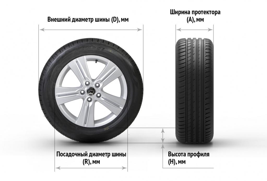 Способы вычисления размеров шин